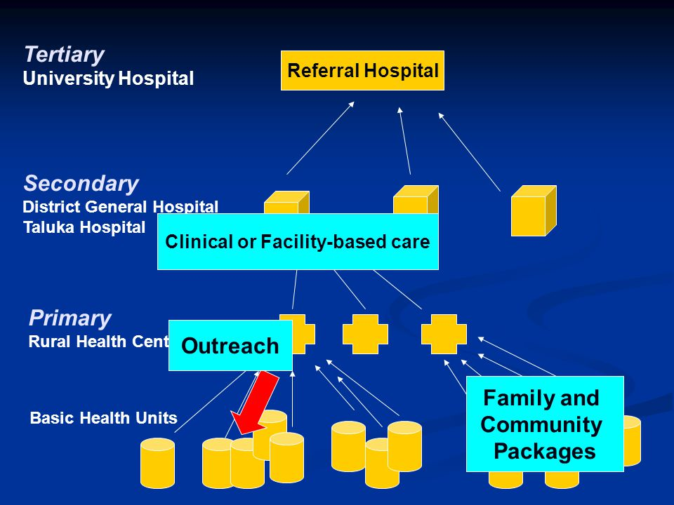Clinical or Facility-based care