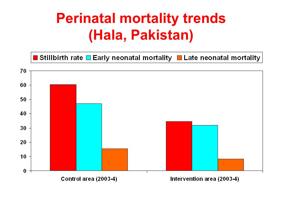 Perinatal mortality trends (Hala, Pakistan)