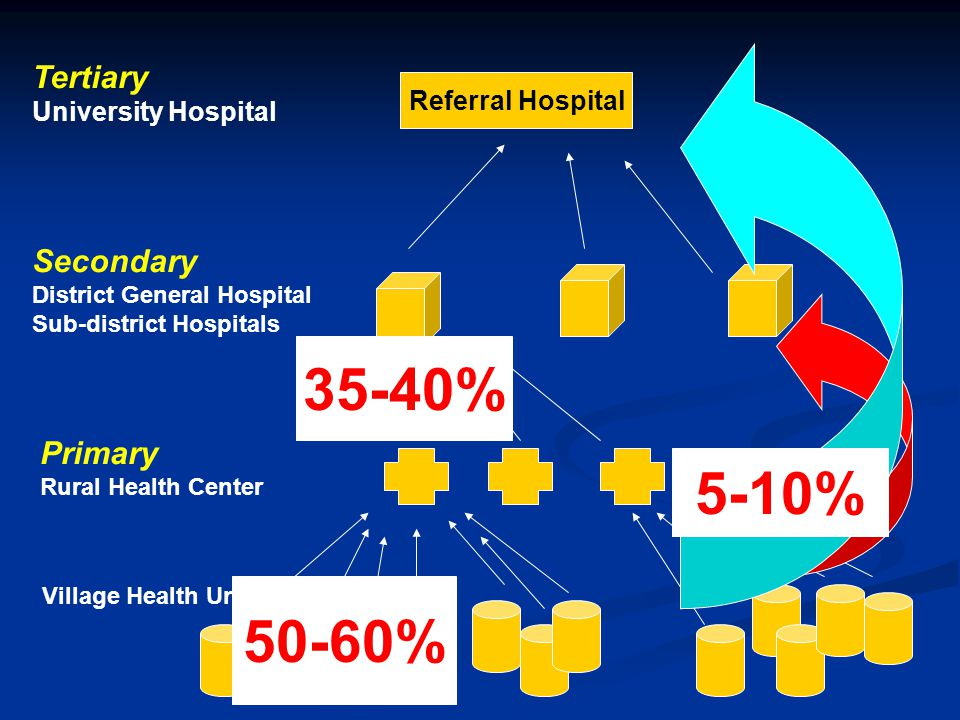 35-40% 5-10% 50-60% Tertiary Secondary Primary University Hospital
