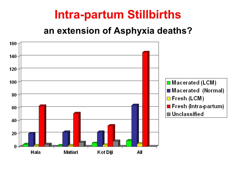 Intra-partum Stillbirths an extension of Asphyxia deaths