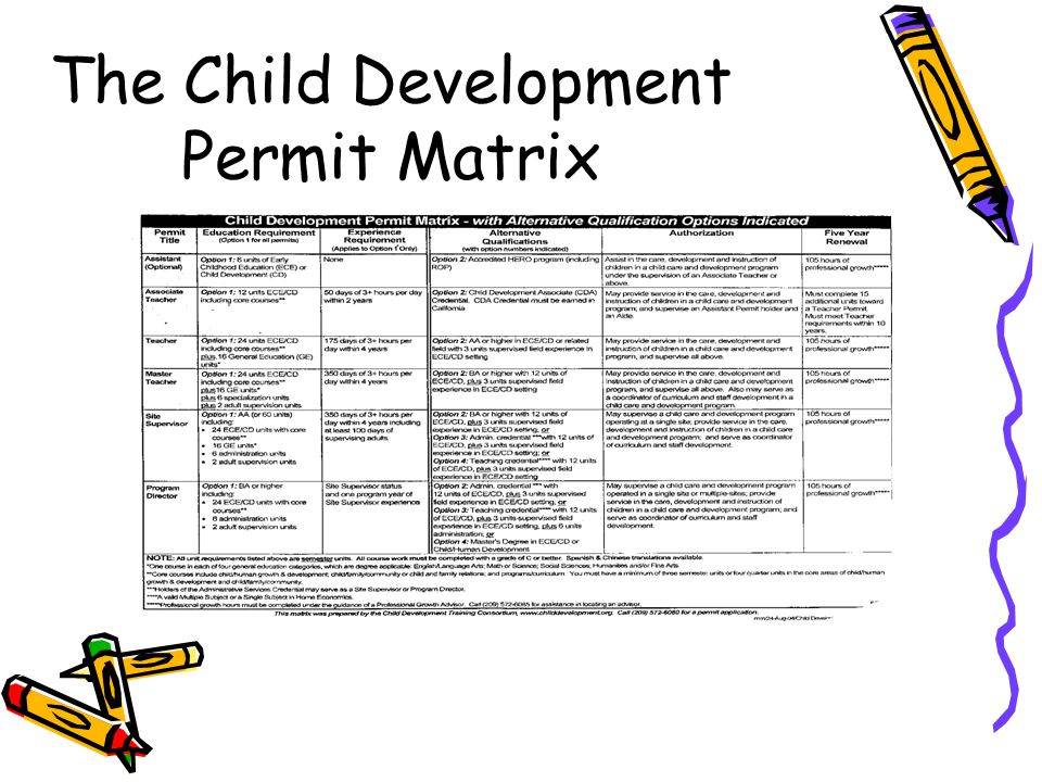 The Child Development Permit Matrix