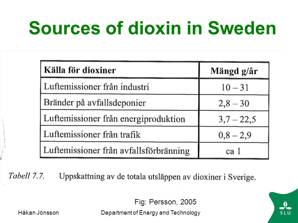 Sources of dioxin in Sweden