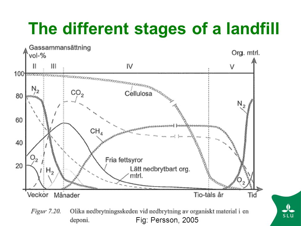 The different stages of a landfill