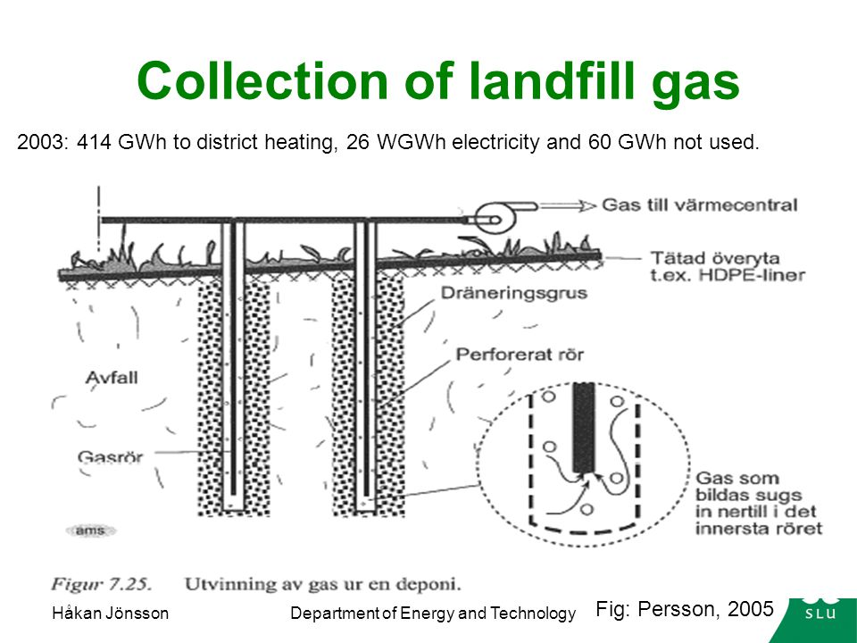 Collection of landfill gas