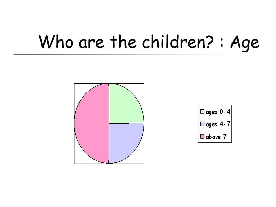 Who are the children : Age