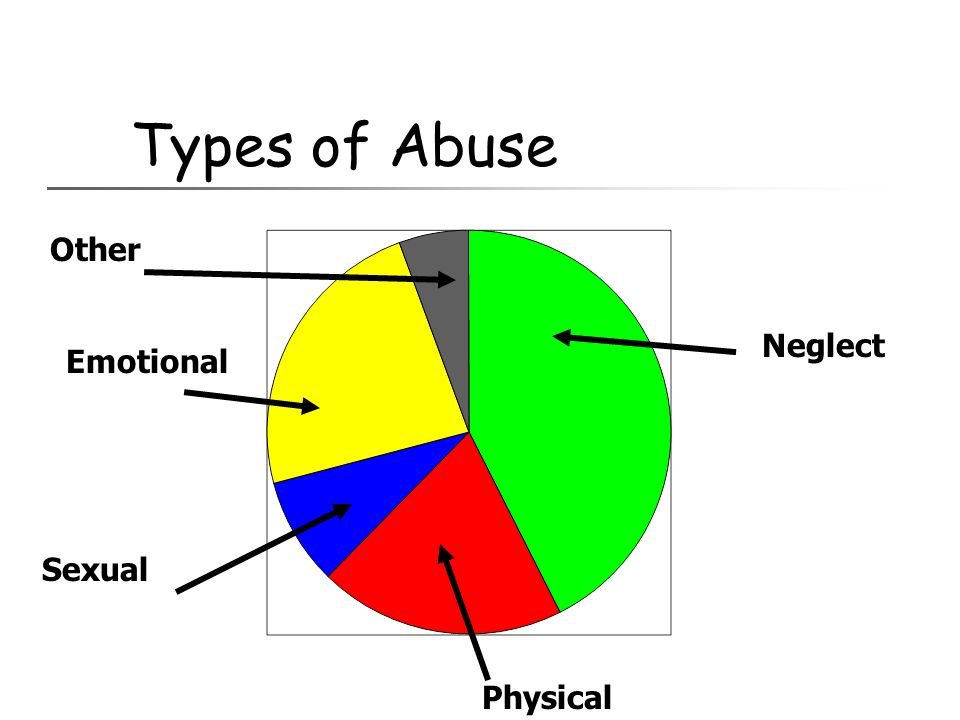 Types of Abuse Other Neglect Emotional Sexual Physical