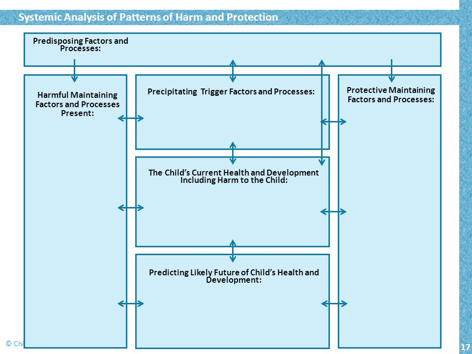 Systemic Analysis of Patterns of Harm and Protection