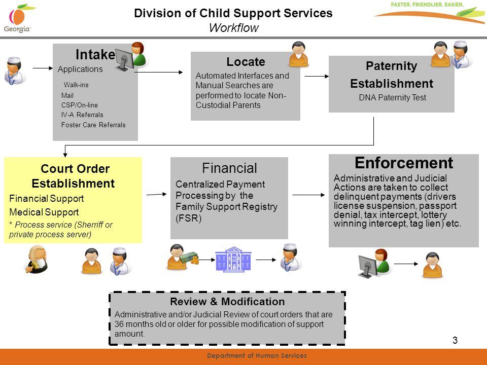 Enforcement Intake Court Order Establishment Financial