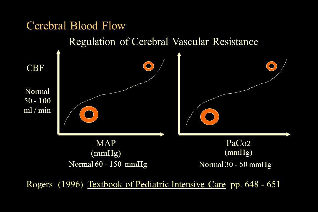 Cerebral Blood Flow Regulation of Cerebral Vascular Resistance CBF