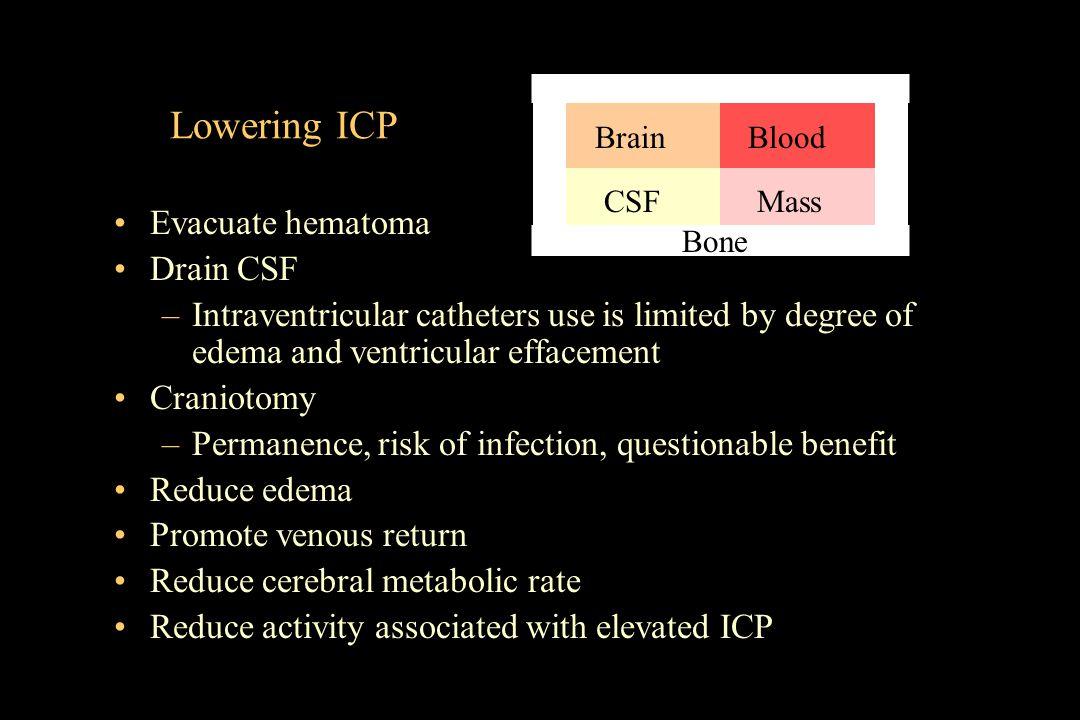 Lowering ICP Evacuate hematoma Drain CSF