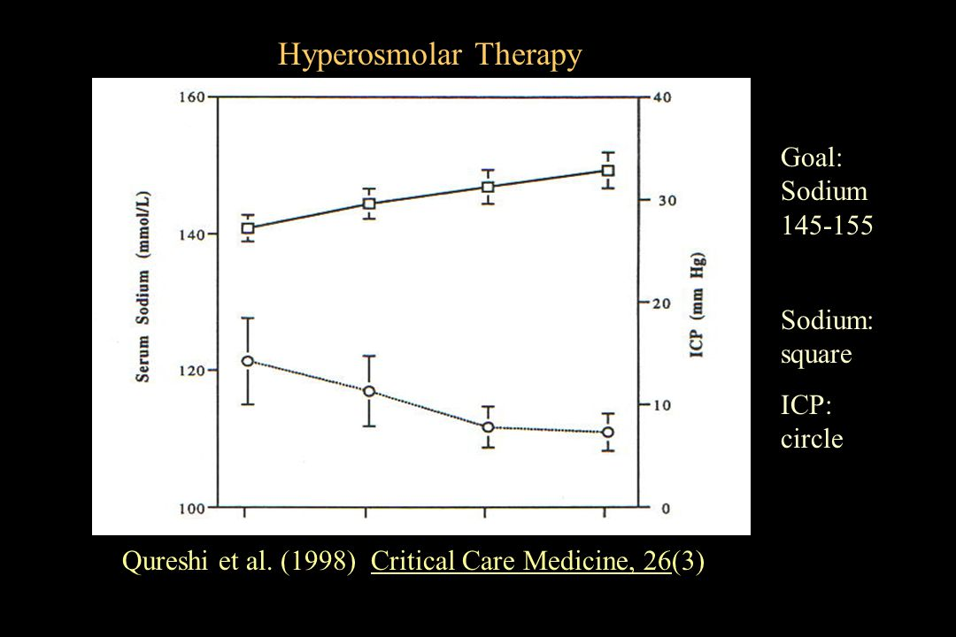 Hyperosmolar Therapy Goal: Sodium 145-155 Sodium: square ICP: circle