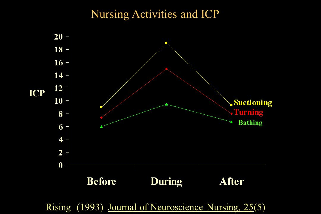 Nursing Activities and ICP