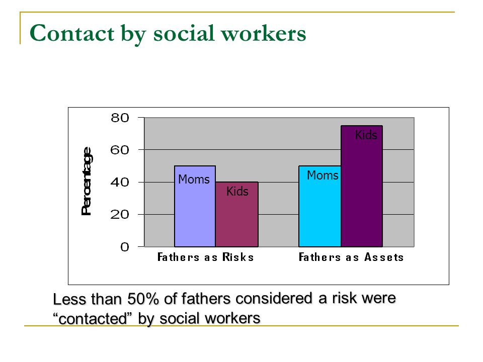 Contact by social workers