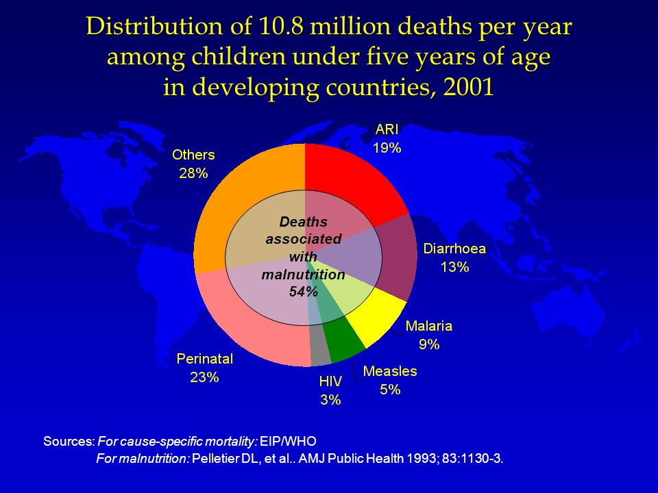 Distribution of 10.8 million deaths per year among children under five years of age in developing countries, 2001