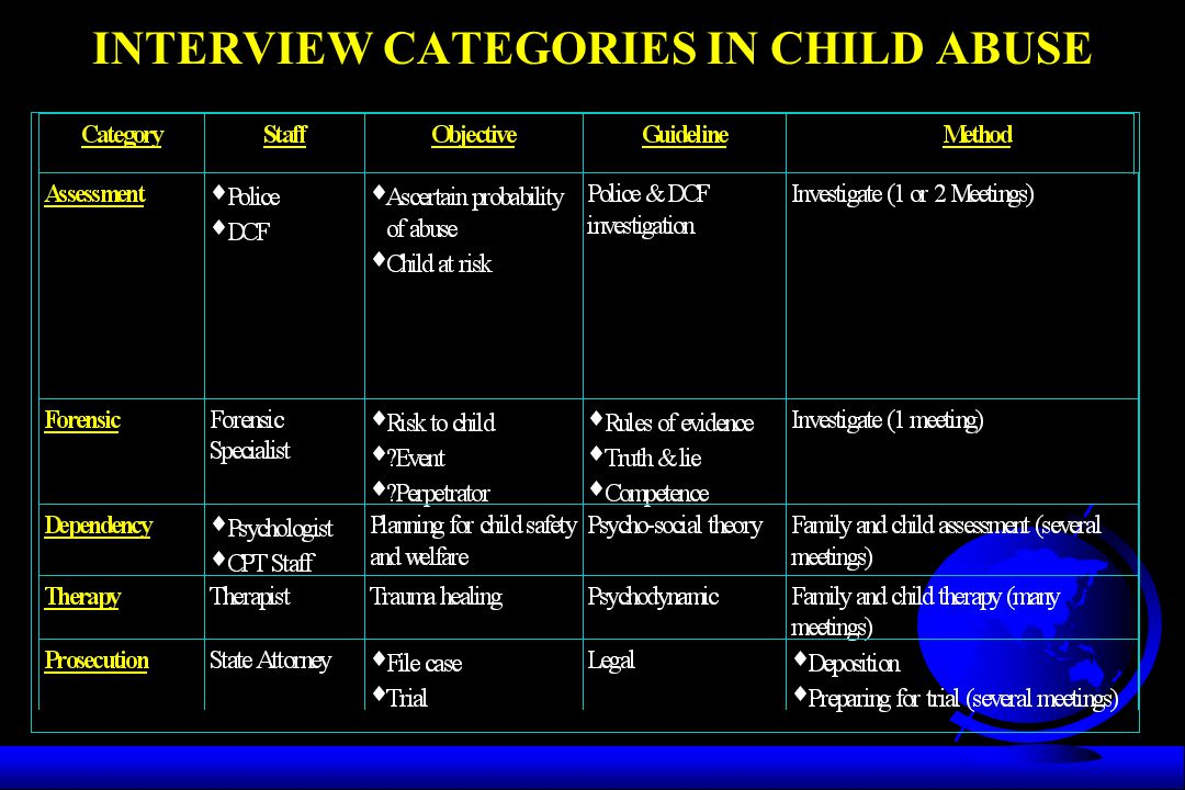 INTERVIEW CATEGORIES IN CHILD ABUSE