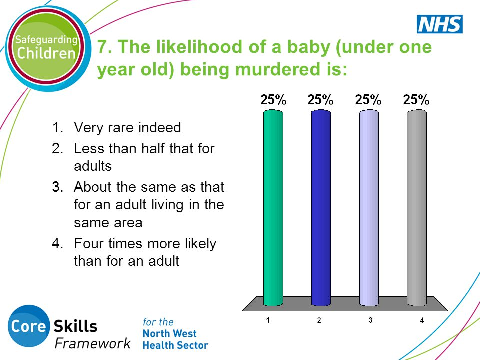 7. The likelihood of a baby (under one year old) being murdered is: