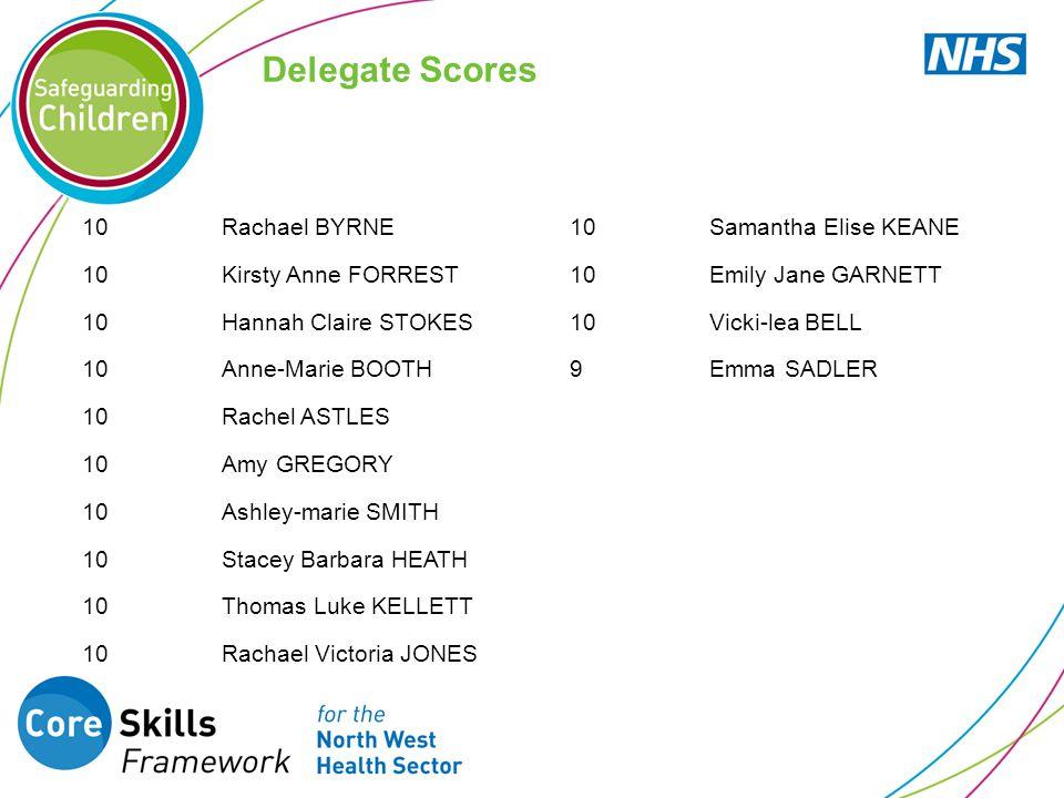 Delegate Scores 10 Rachael BYRNE Samantha Elise KEANE