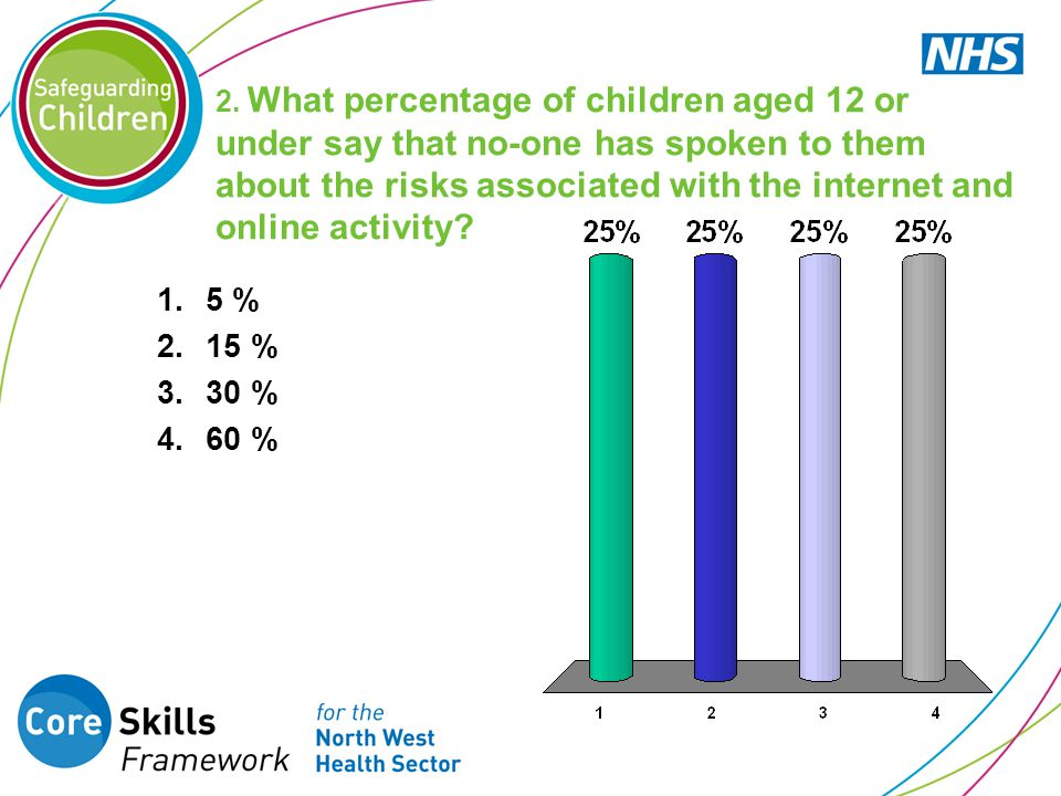 2. What percentage of children aged 12 or under say that no-one has spoken to them about the risks associated with the internet and online activity