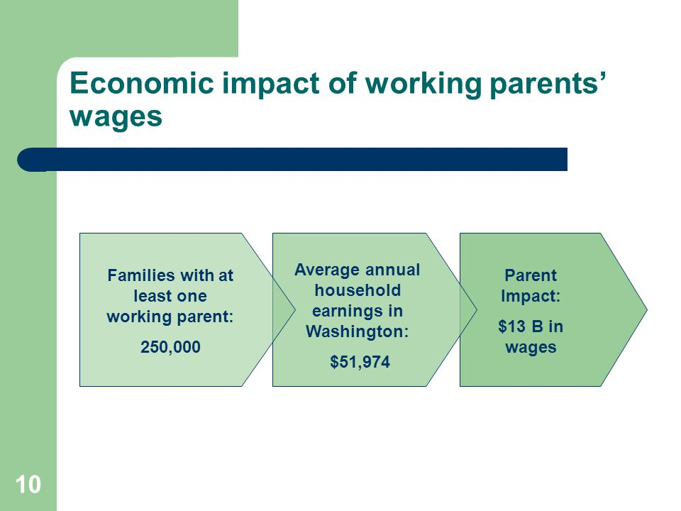 Economic impact of working parents' wages
