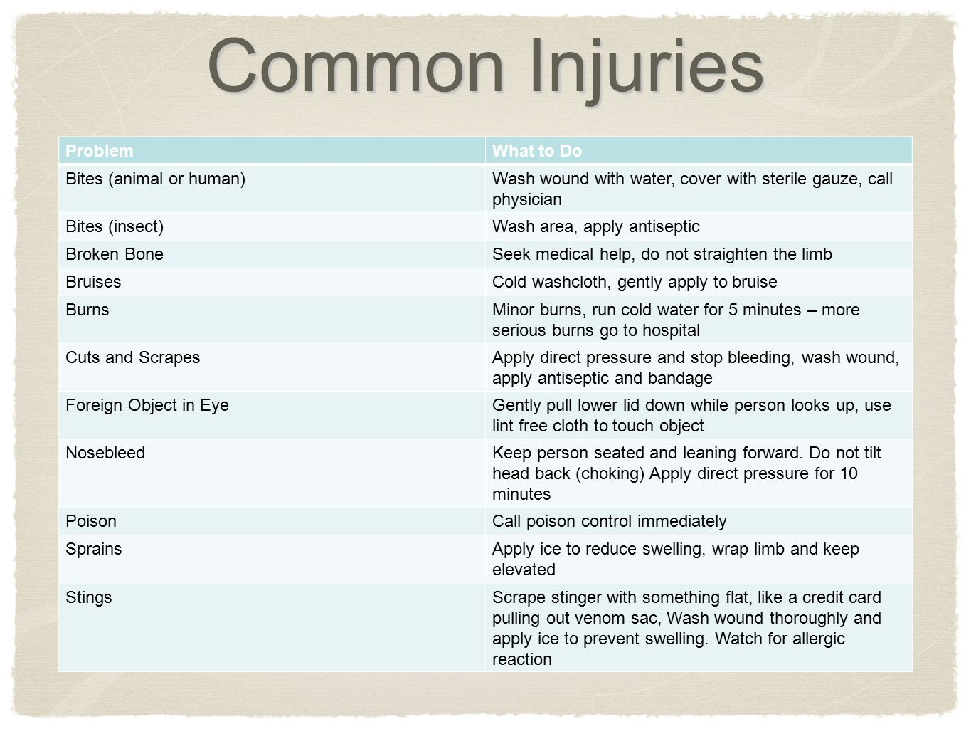 Common Injuries Problem What to Do Bites (animal or human)