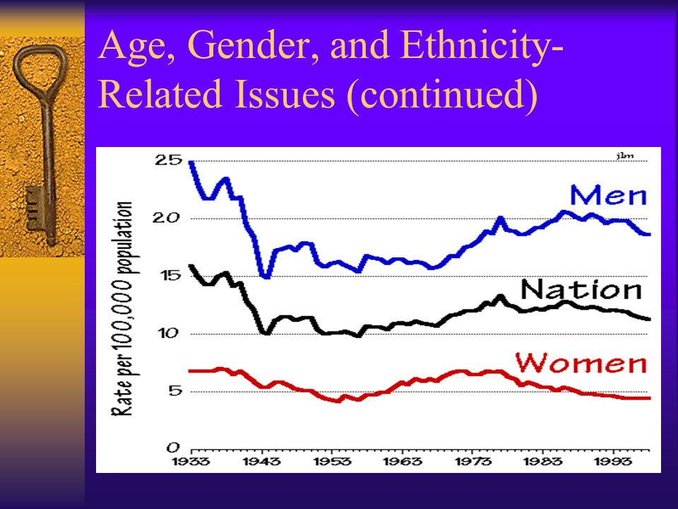 Age, Gender, and Ethnicity-Related Issues (continued)