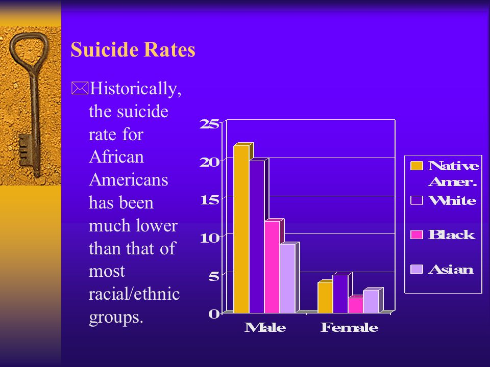 Suicide Rates Historically, the suicide rate for African Americans has been much lower than that of most racial/ethnic groups.