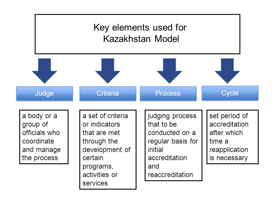 Key elements used for Kazakhstan Model Judge Criteria Process Cycle