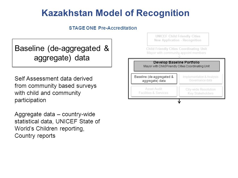 New Application - Recognition
