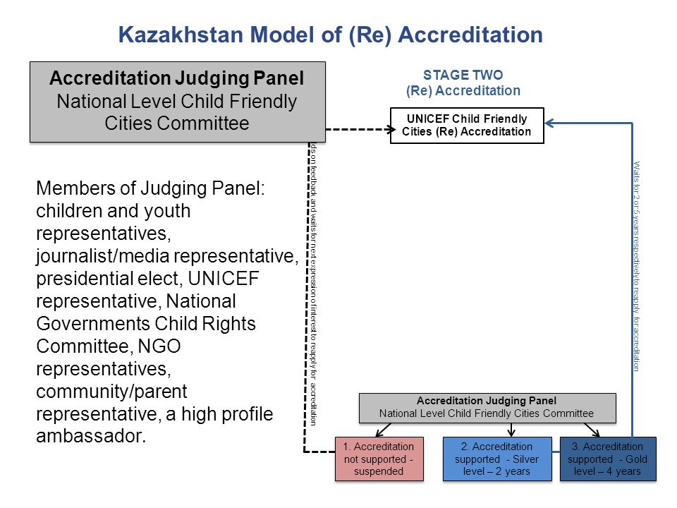 UNICEF Child Friendly Cities (Re) Accreditation