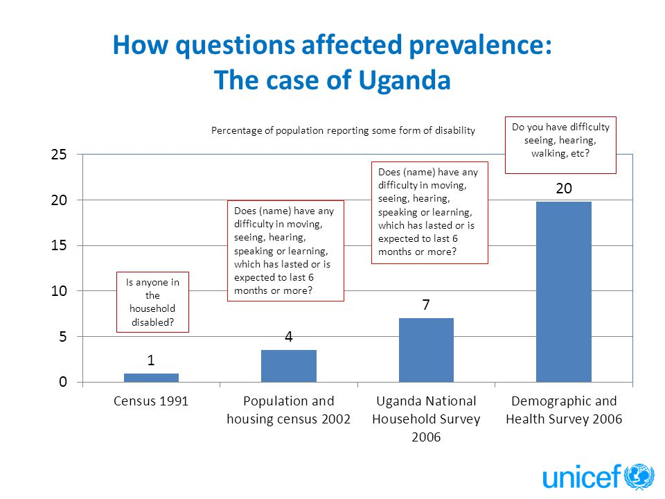 How questions affected prevalence: The case of Uganda