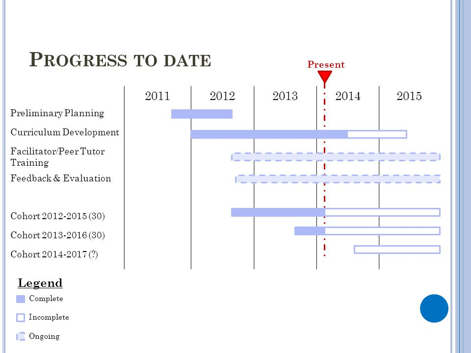 Progress to date 2011 2012 2013 2014 2015 Legend Preliminary Planning