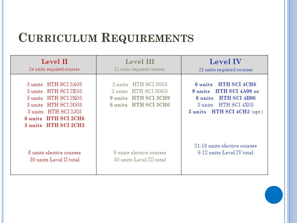 Curriculum Requirements