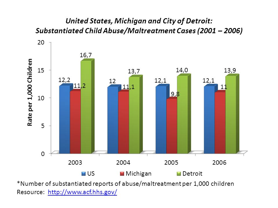 United States, Michigan and City of Detroit: Substantiated Child Abuse/Maltreatment Cases (2001 – 2006)