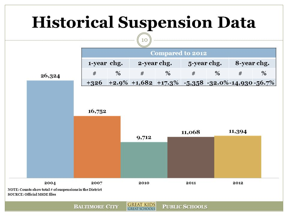 Historical Suspension Data