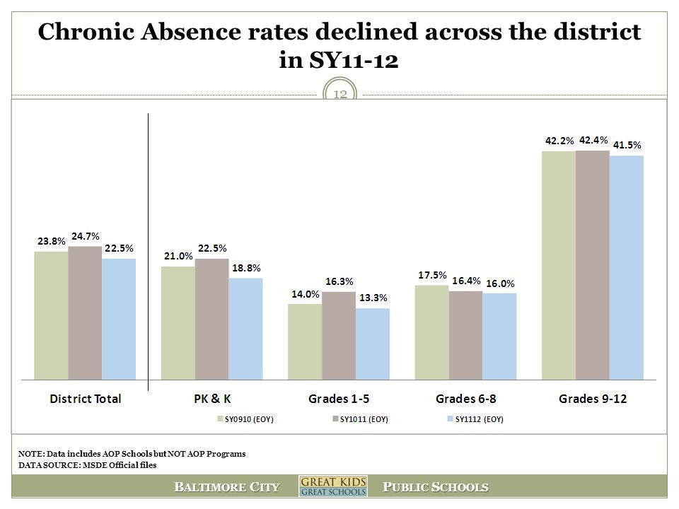 Chronic Absence rates declined across the district in SY11-12