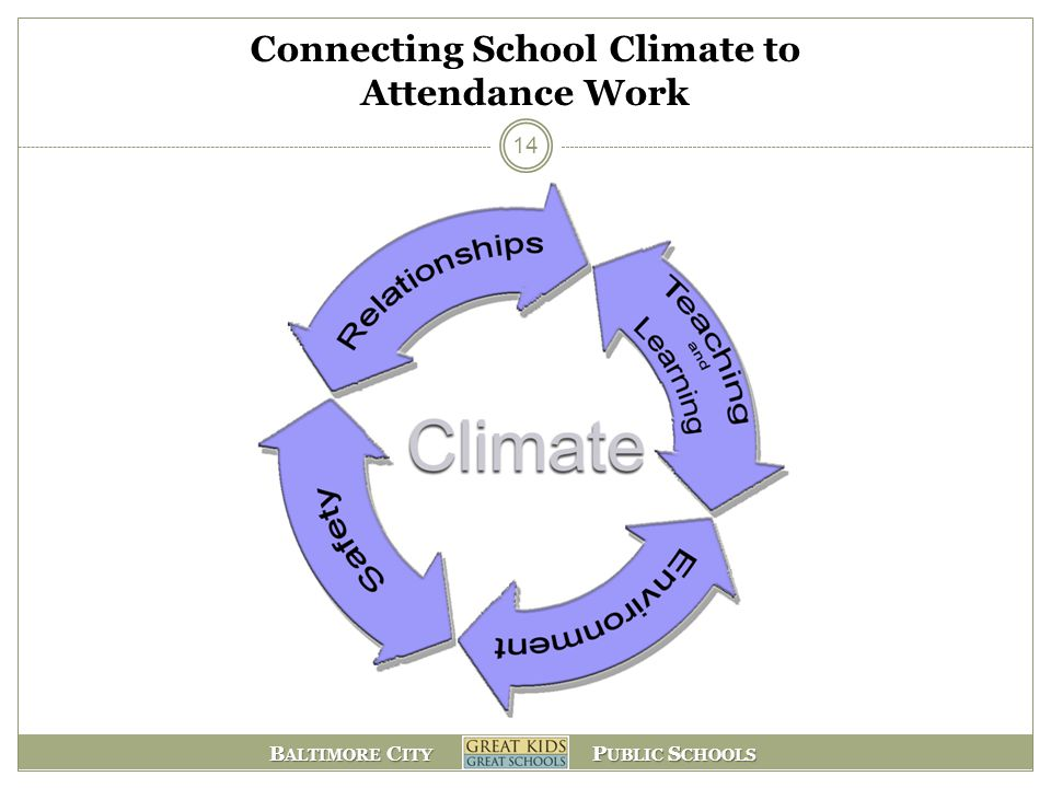 Connecting School Climate to Attendance Work