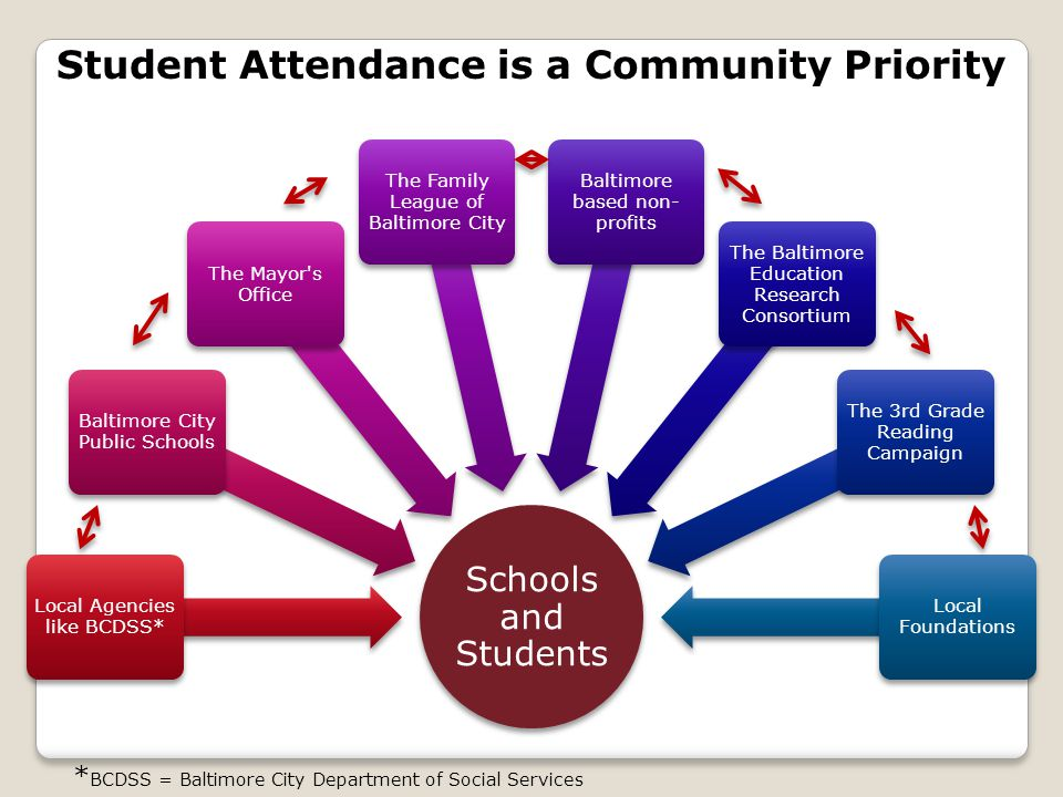 Student Attendance is a Community Priority