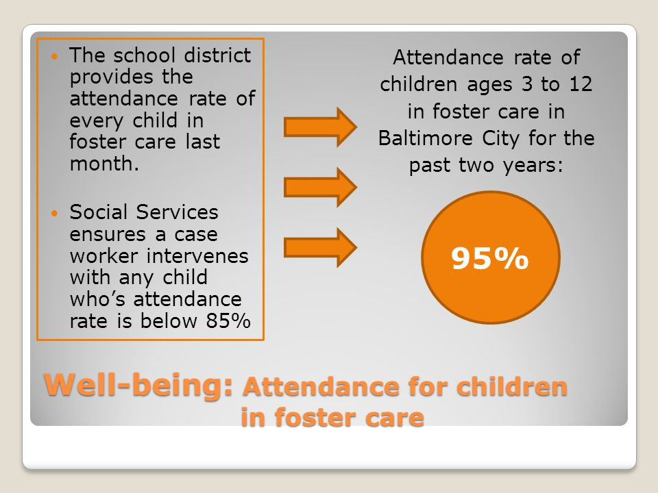 Well-being: Attendance for children in foster care