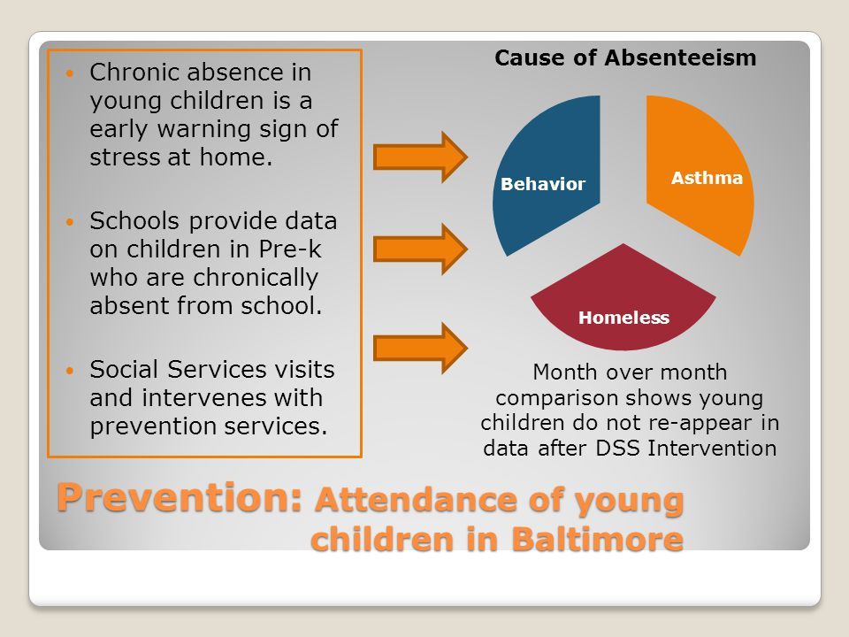 Prevention: Attendance of young children in Baltimore