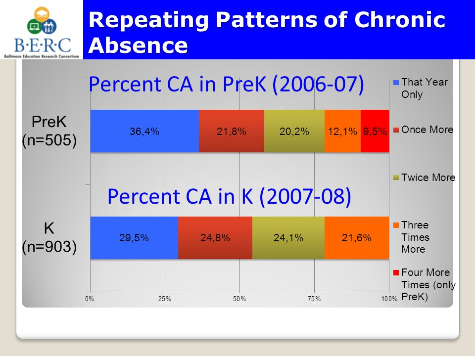 Repeating Patterns of Chronic Absence
