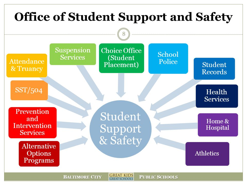 Office of Student Support and Safety