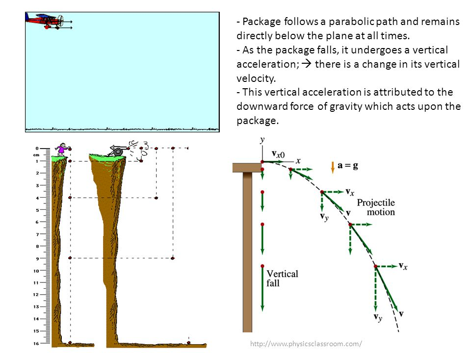 Package follows a parabolic path and remains directly below the plane at all times.