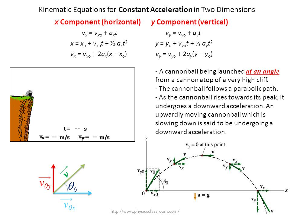 x Component (horizontal) y Component (vertical)
