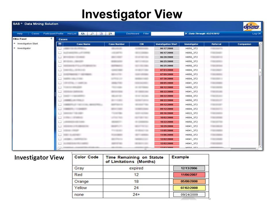 Investigator View Investigator View Investigator View