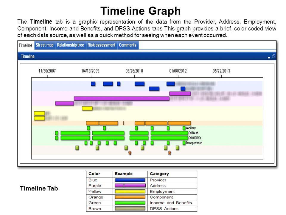 Timeline Graph Timeline Tab