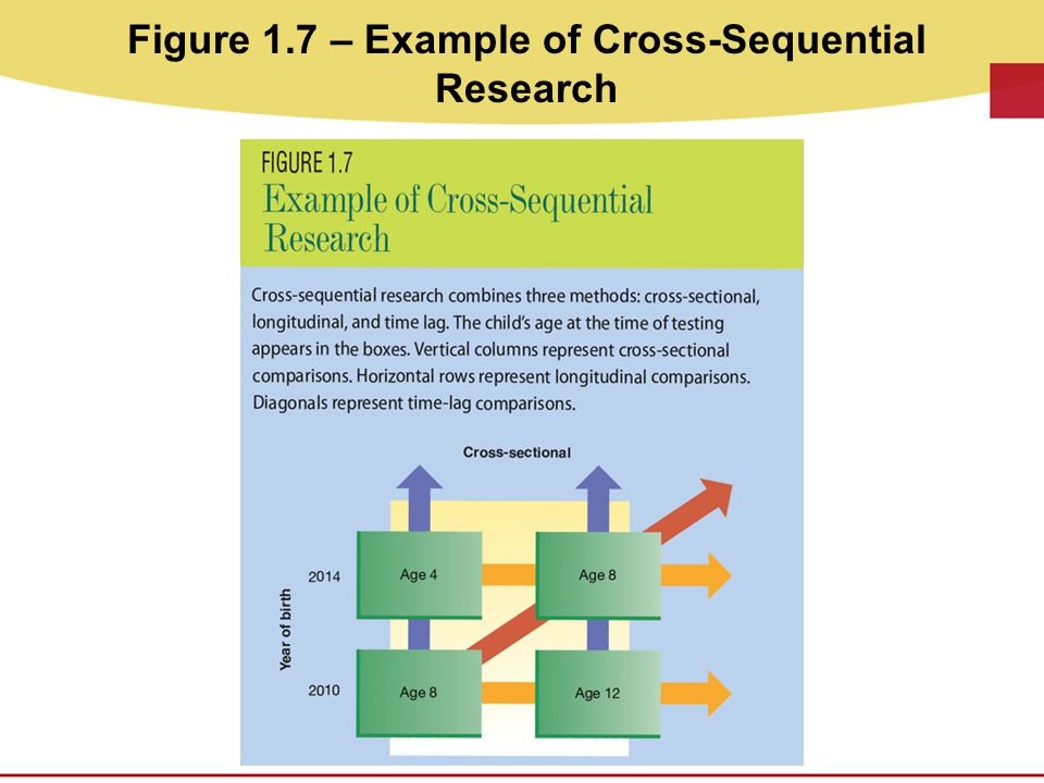 Figure 1.7 – Example of Cross-Sequential Research