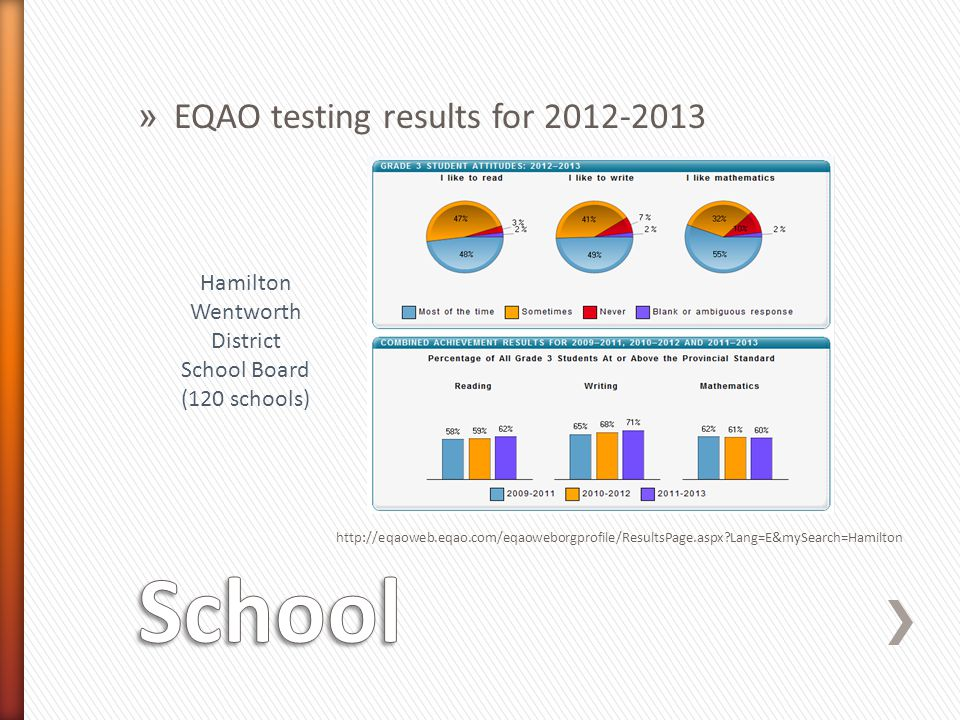 School EQAO testing results for 2012-2013 Hamilton Wentworth District