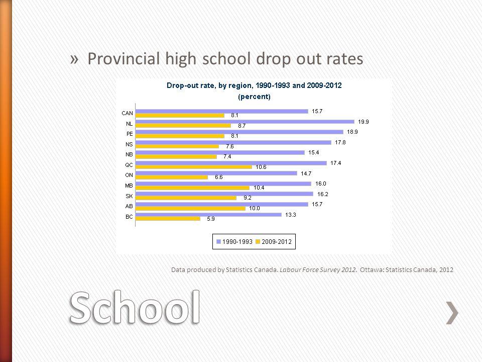 School Provincial high school drop out rates