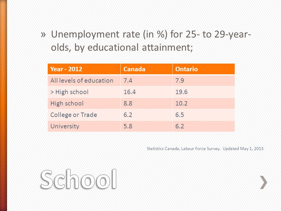 Unemployment rate (in %) for 25- to 29-year-olds, by educational attainment;