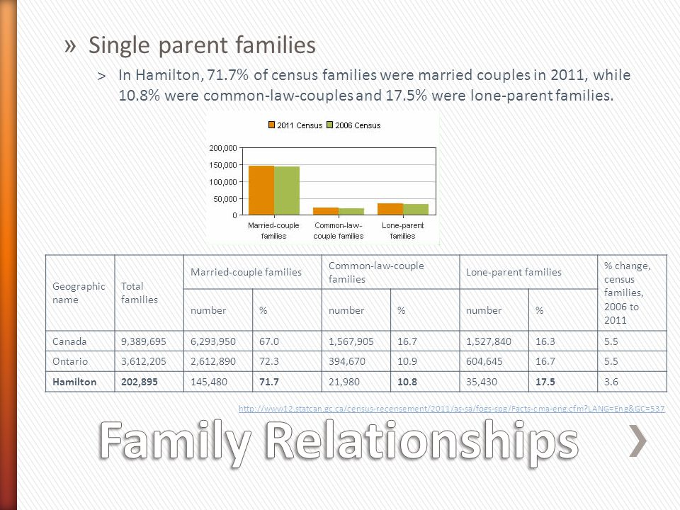 Family Relationships Single parent families